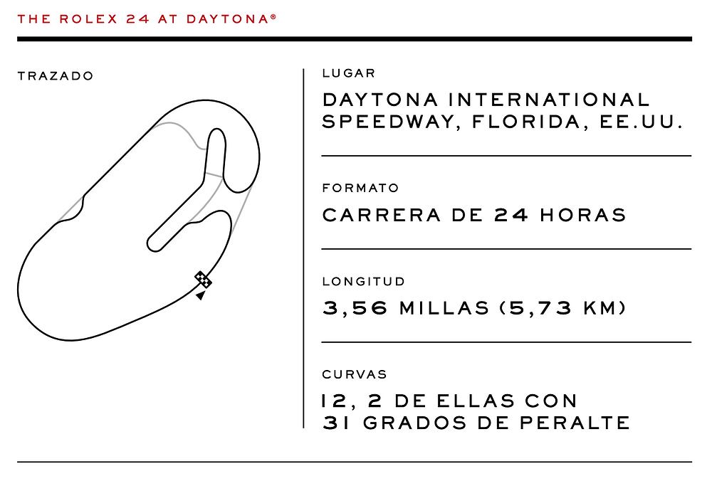 daytona-international-speedway-profile-rolex
