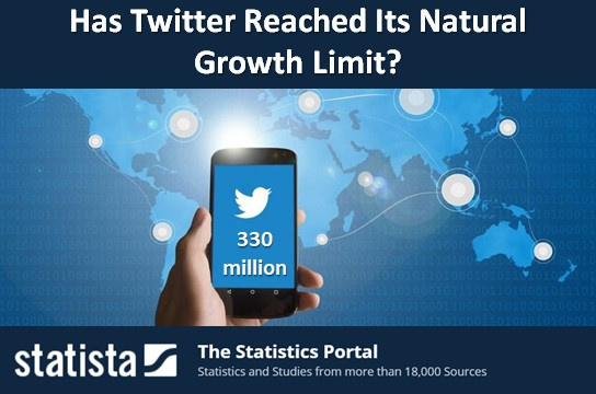 Has Twitter Reached Its Natural Growth Limit?
