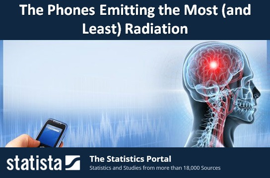 The Phones Emitting the Most (and Least) Radiation