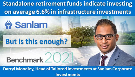 Standalone retirement funds indicate investing on average 6.6% in infrastructure investments