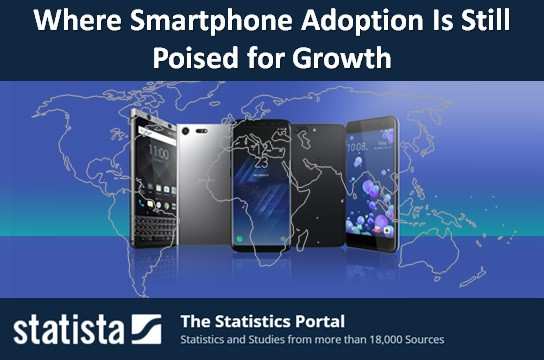 Where Smartphone Adoption Is Still Poised for Growth