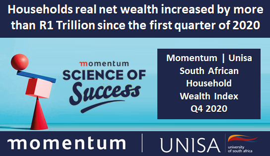 Households real net wealth increased by more than R1 Trillion since the first quarter of 2020