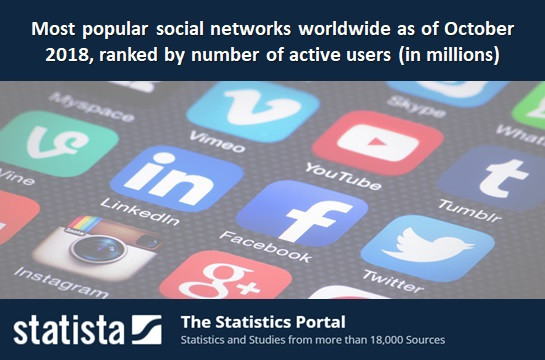 Most popular social networks worldwide as of October 2018, ranked by number of active users (in mill