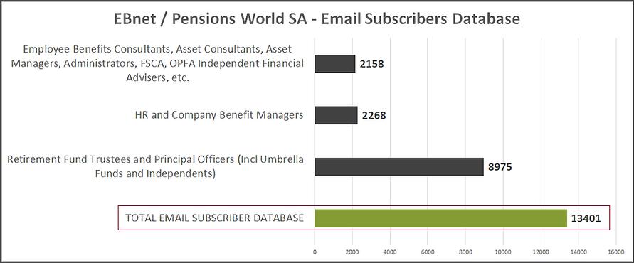 EBnet Subscribers Database 2021
