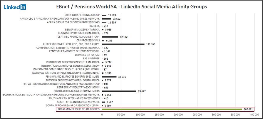 EBnet Social Media Affinity Groups