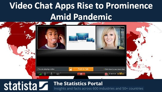 Video Chat Apps Rise to Prominence Amid Pandemic