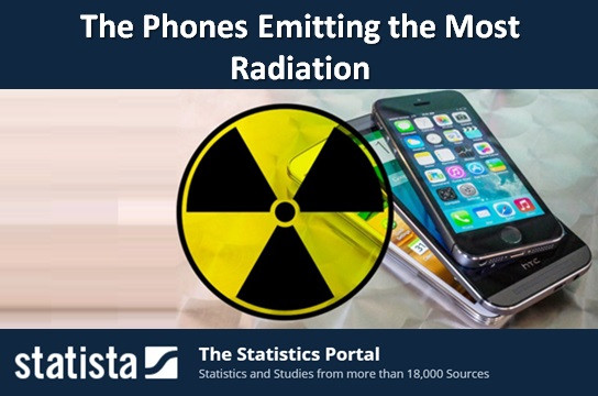The Phones Emitting the Most Radiation