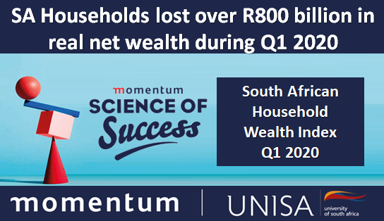 SA Households lost over R800 billion in real net wealth during Q1 2020