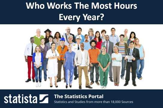Who Works The Most Hours Every Year?