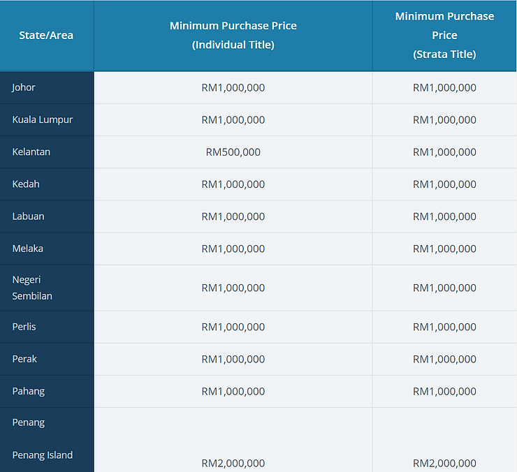Property Minimum Purchase Price According to State in Malaysia part 2
