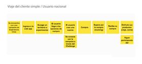 Viaje del Cliente - Usuarios.png