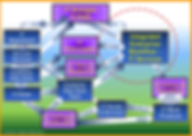 Focused View of IT Services for Integrated Enterprise Engineering, Integrated Enterprise Architecture, Integrated Enterprise Framework, Integrated Enterprise Model, Integrated Enterprise Workflow, Integrated Enterprise Governance