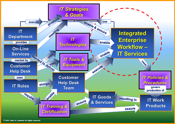 Focused View of IT Services, EIM Consultant, EiMC Integrated Enterprise Engineering, Enterprise Integration, Governance, Frameworks & Modeling
