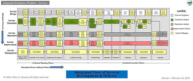 Service Development and Delivery Workflow, EIM Consultants, EiMC Integrated Enterprise Engineering, Enterprise Integration, Governance, Frameworks & Modeling