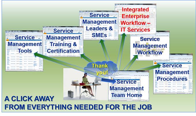 Integrated Enterprise SharePoint Application, EIM Consultants, EiMC Integrated Enterprise Engineering, Enterprise Integration, Governance, Frameworks & Modeling