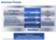 Business Process, EiMC Integrated Enterprise Engineering, Governance, Frameworks & Modeling