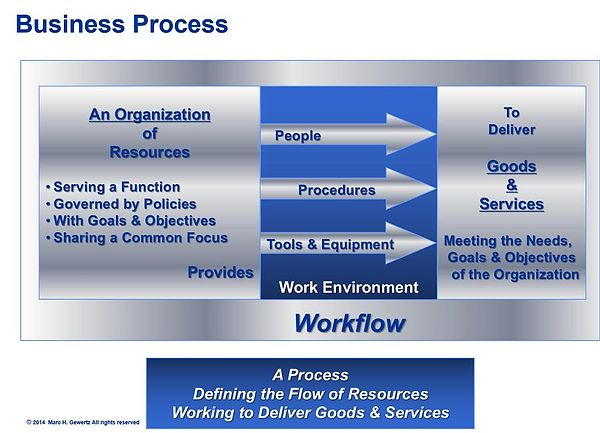 Business Process, EiMC Integrated Enterprise Engineering, Governance, Frameworks & Modeling