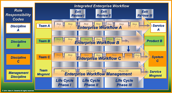 Integrated Enterprise Workflow, EiMC Integrated Enterprise Engineering, Governance, Frameworks & Modeling