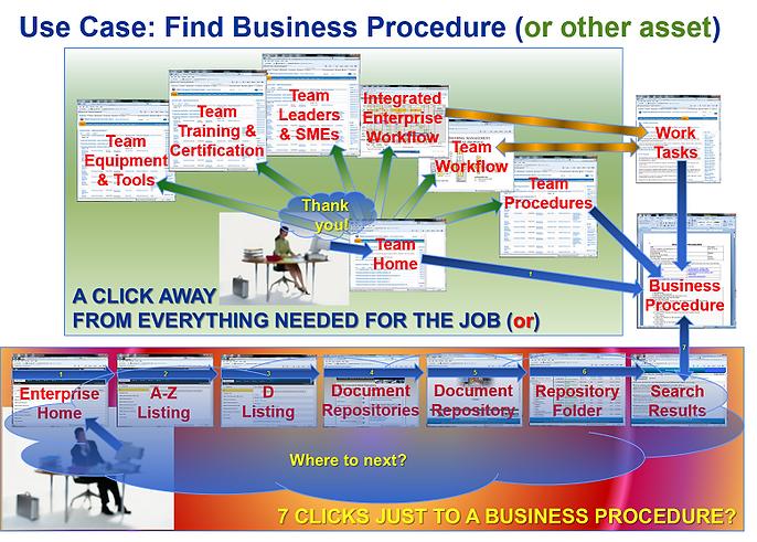 Use Case, EIM Consultants, EiMC Integrated Enterprise Engineering, Enterprise Integration, Governance, Frameworks & Modeling