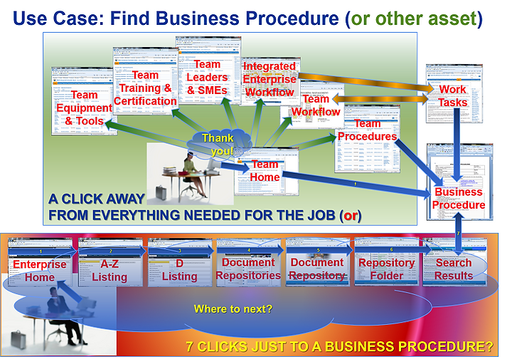 Integrated Enterprise Architecture Use Case, EIM Consultants, Enterprise Engineering, Enterprise Architecture, Integrated Enterprise, Integrated Enterprise Framework, Integrated Enterprise Model, Integrated Enterprise Workflow, Integrated Enterprise
