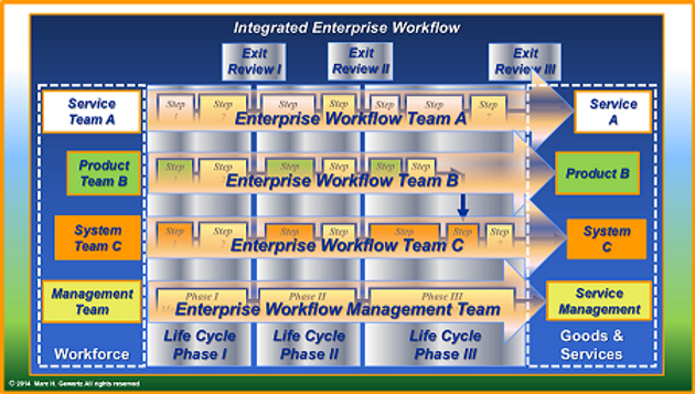 Integrated Enterprise Workflow, EiMC Integrated Enterprise Engineering, Enterprise Integration, Governance, Frameworks & Modeling