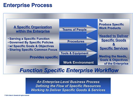 Enterprise Process, EIM Consultants, Enterprise Engineering, Enterprise Architecture, Integrated Enterprise, Integrated Enterprise Framework, Integrated Enterprise Model, Integrated Enterprise Workflow, Integrated Enterprise Architecture and Governance