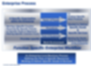 Enterprise Process, EiMC Integrated Enterprise Engineering, Governance, Frameworks & Modeling