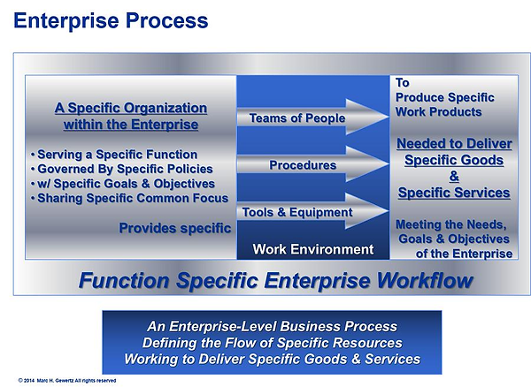Enterprise Process, EiMC Integrated Enterprise Engineering, Governance, Frameworks & Modeling