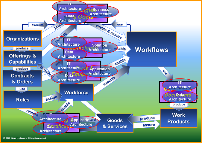 Resource and Architecture Relationships, , EIM Consultants, EiMC Integrated Enterprise Engineering, Enterprise Integration, Governance, Frameworks & Modeling