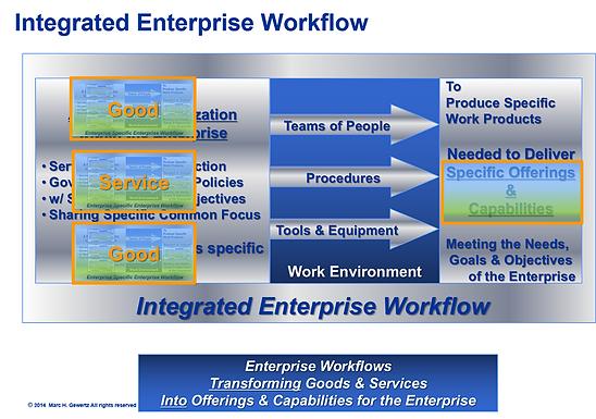Integrated Enterprise Workflow, EIM Consultants, Enterprise Engineering, Enterprise Architecture, Integrated Enterprise, Integrated Enterprise Framework, Integrated Enterprise Model, Integrated Enterprise Workflow, Integrated Enterprise Architecture