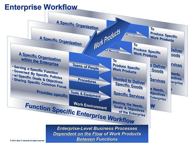 Enterprise Workflow, EiMC Integrated Enterprise Engineering, Governance, Frameworks & Modeling