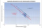Equação de Atenuação de onda