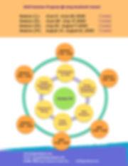 JAC 2020 Summer Circular Graph-G 3-4.jpg
