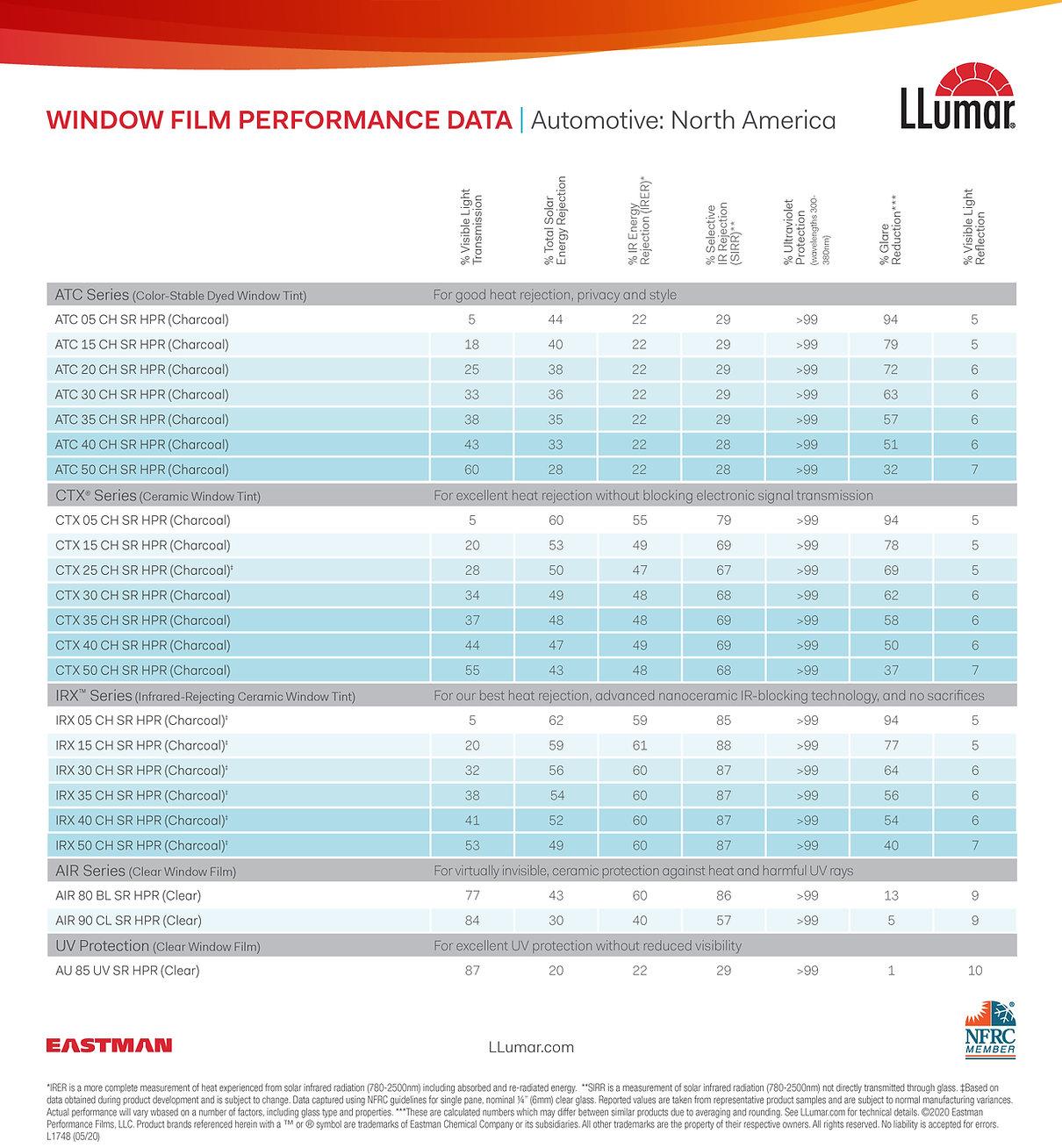 LLumar Spec Sheet.jpg