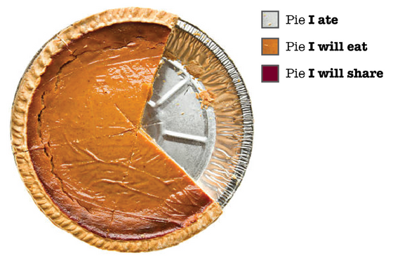 Why We Love Pie, But Not Pie Charts