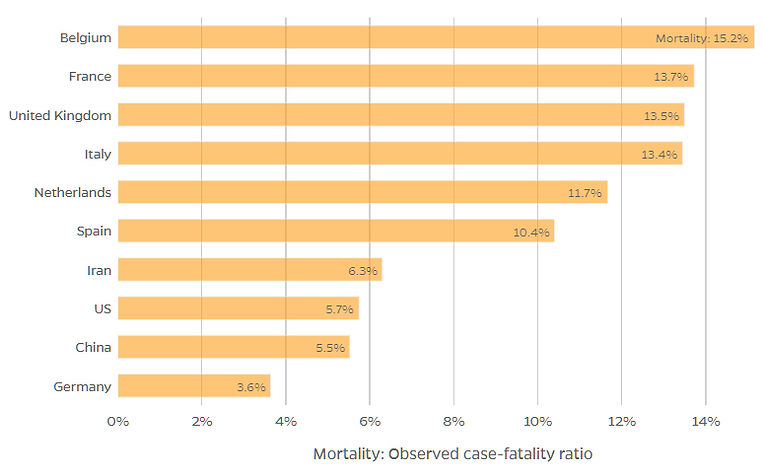 MOrtality Rates by country 4 24 2020.jpg