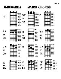 major chords.jpg
