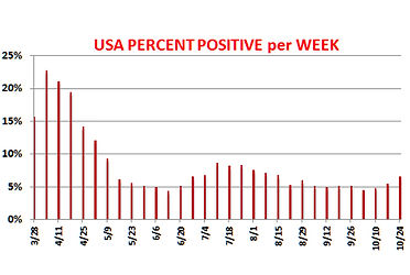 USA Weekly POSITIVE percent.jpg