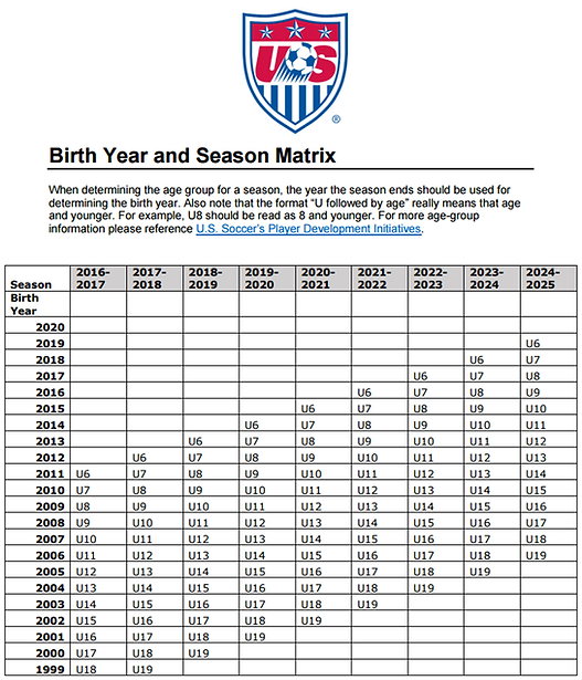 2016_us_soccer_birth_year_season_matrix_