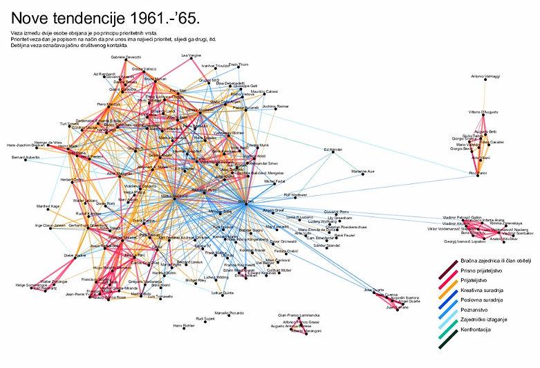 New Tendencies social network 1961-1973