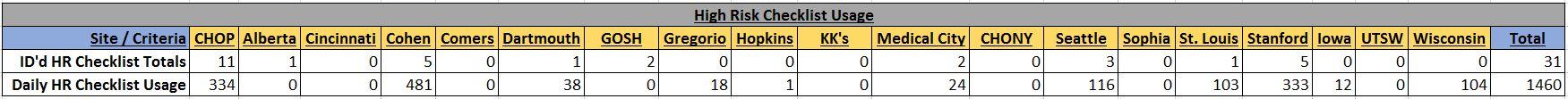 HR_Checklist_Usage
