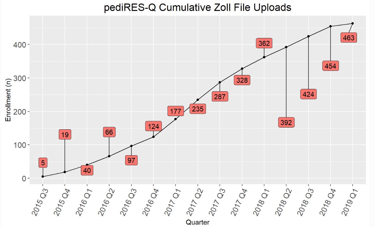 Cumulative Zoll Uploads