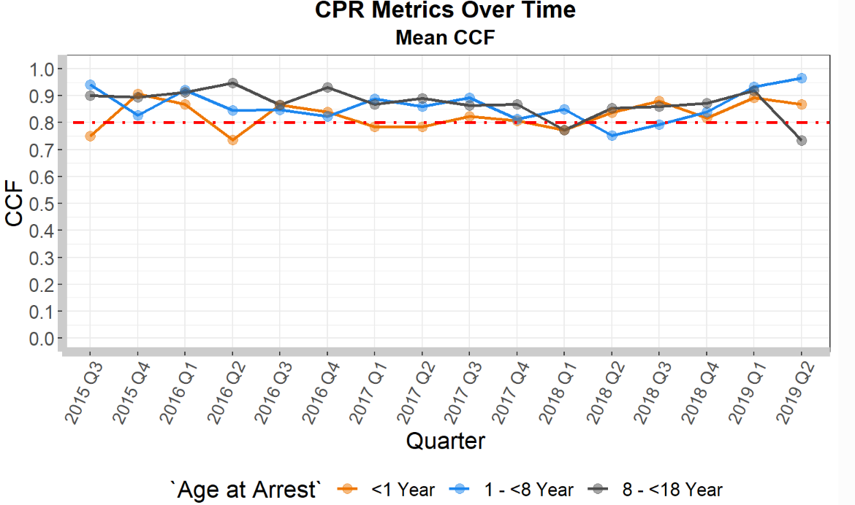 Average CCF