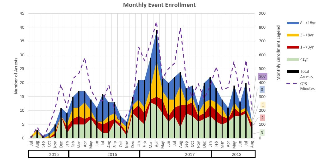 Monthly Enrollment Totals