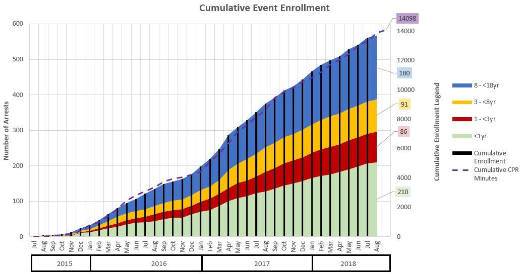 Cumulative Enrollment Totals