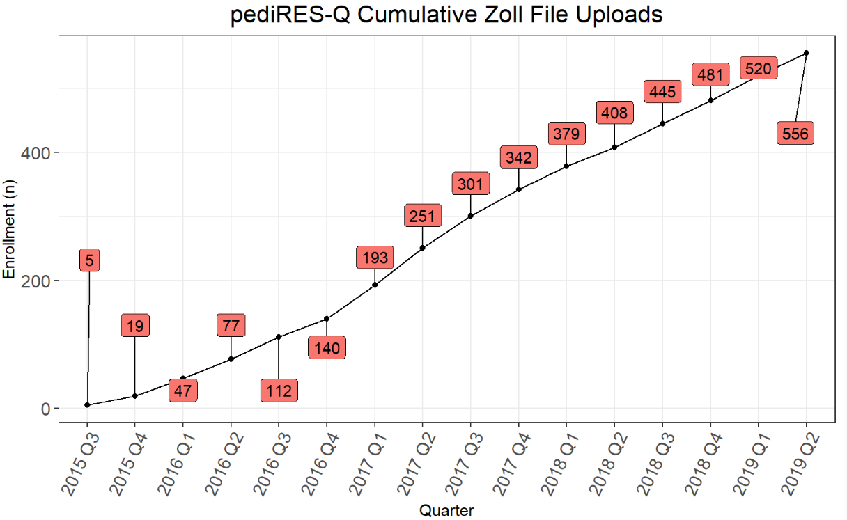 Zoll Cumulative Uploads