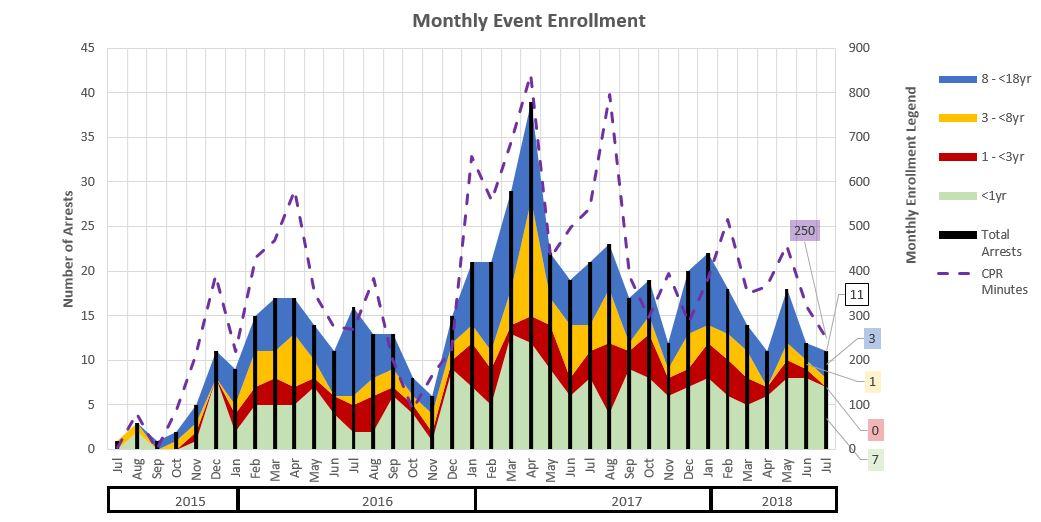 Monthly Enrollment
