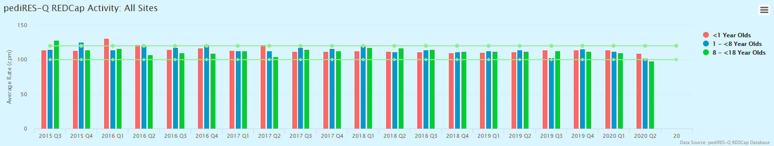 Avg Rate - April 2020