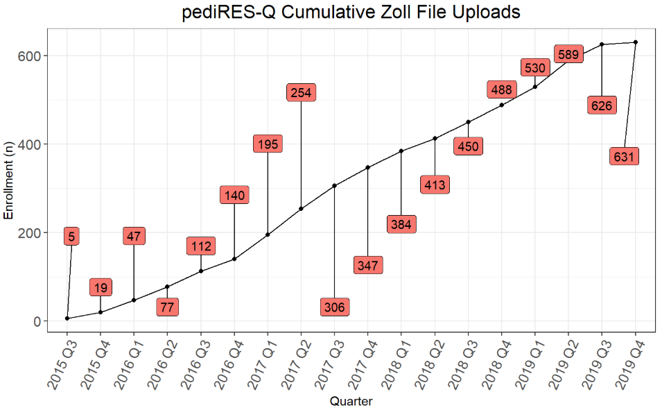 Cumulative Zoll Uploads November 2019