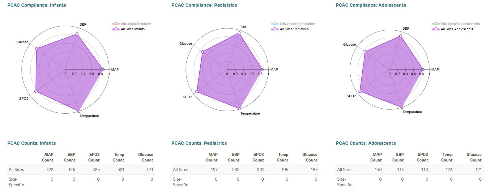 PCAC Compliance - April 2020